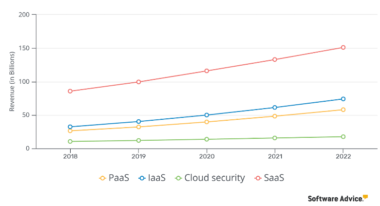 Saas cloud revenue